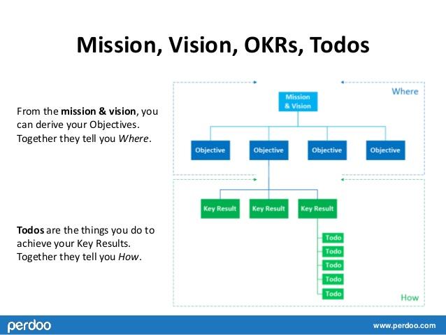 Methodologie OKR