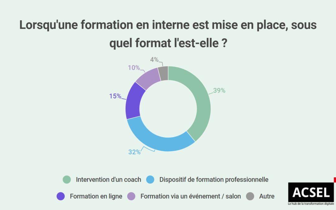 Infographie ACSEL sur la formation à la transformation digitale