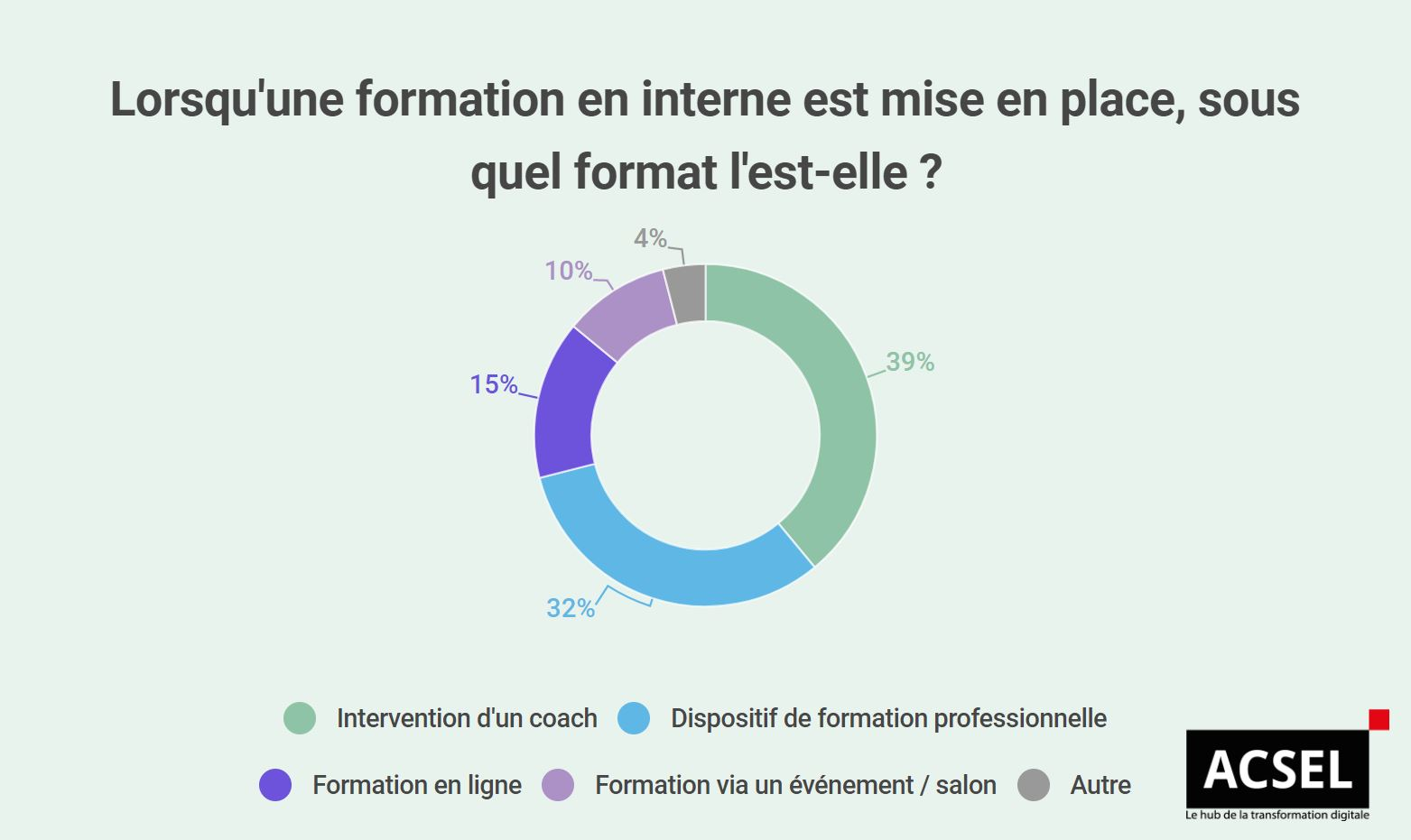 infographie acsel formation