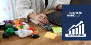 """Webinar #ReinventWork """"Télétravail versus travail en confinement"""" – Infographie du sondage"""